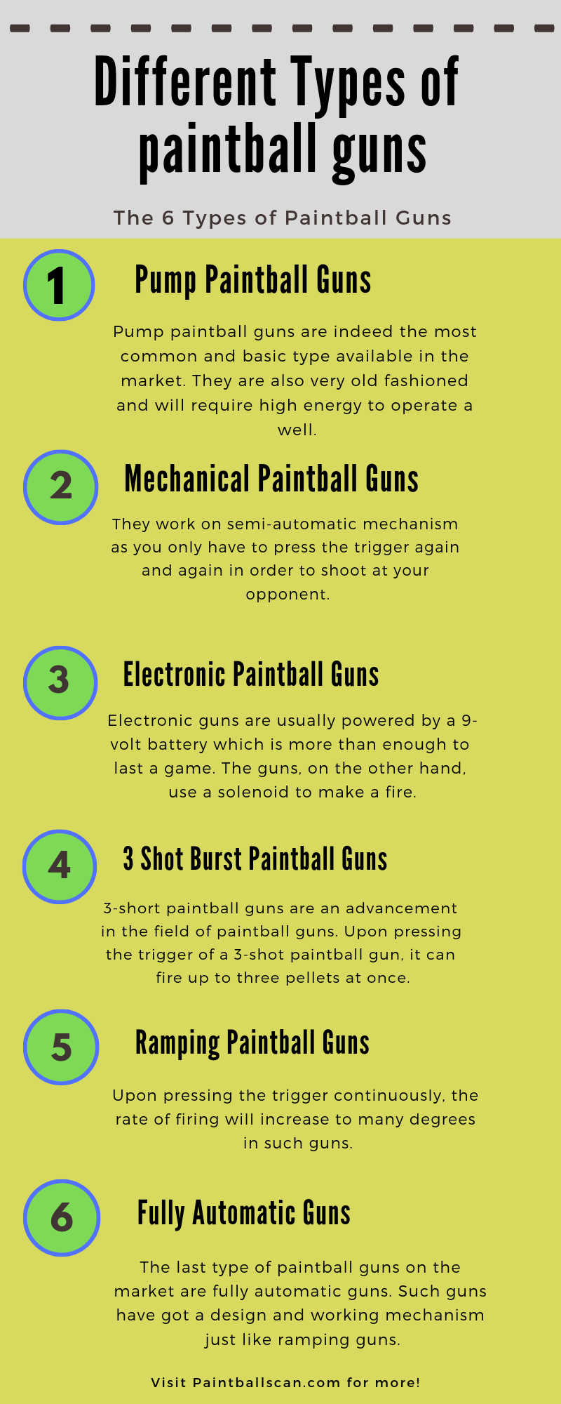 Different Types of paintball guns